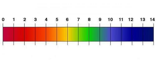 Regolazione pH piscina